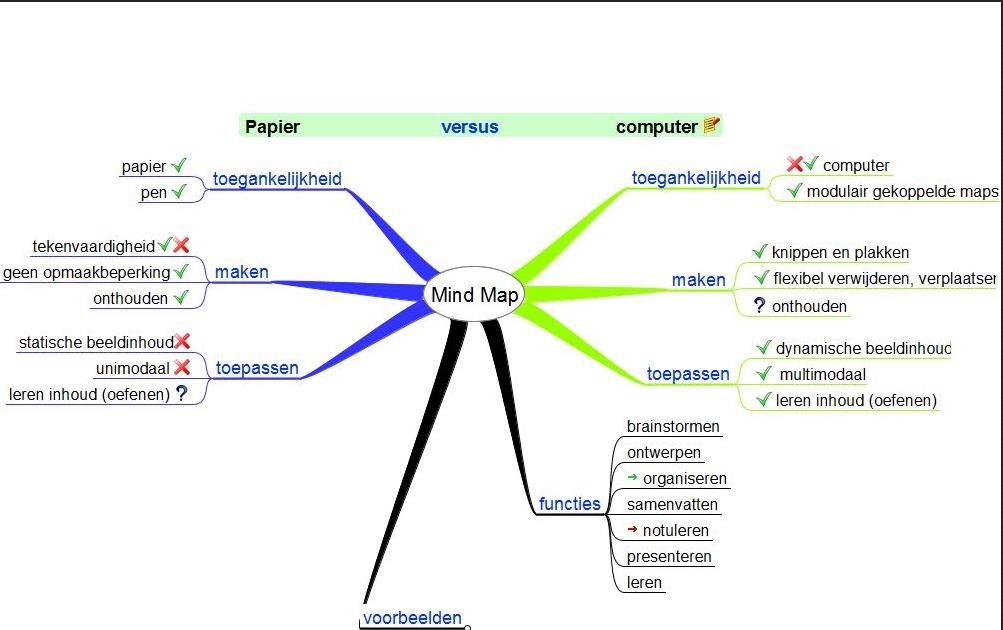 Mind mappen creatief inspiratie planner brainstormen
