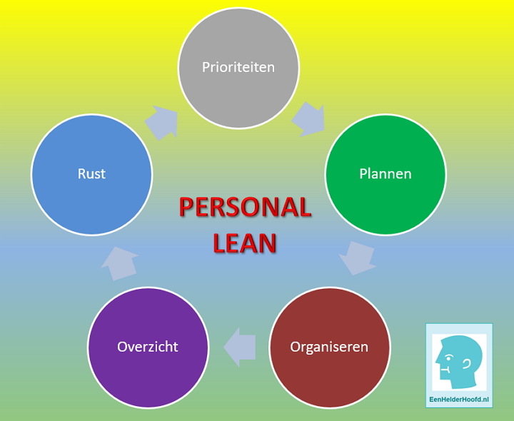 training personal lean timemanagement