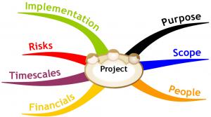 Plannen van een project