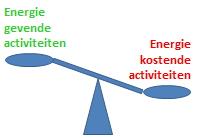 coaching plannen organiseren timemanagement balans werk prive mentor VIP begeleiding individueel werkplek persoonlijke effectiviteit
